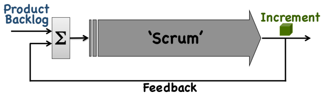 closed-loop-feedback-scrum