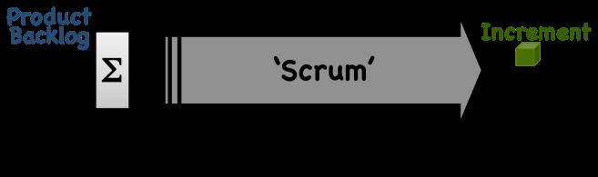 closed-loop-feedback-scrum