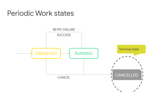 Deloitte - Workout your tasks with WorkManager (1)