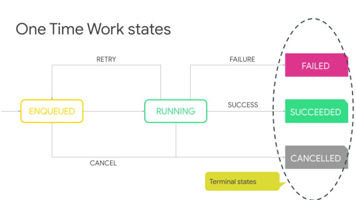 Deloitte - Workout your tasks with WorkManager